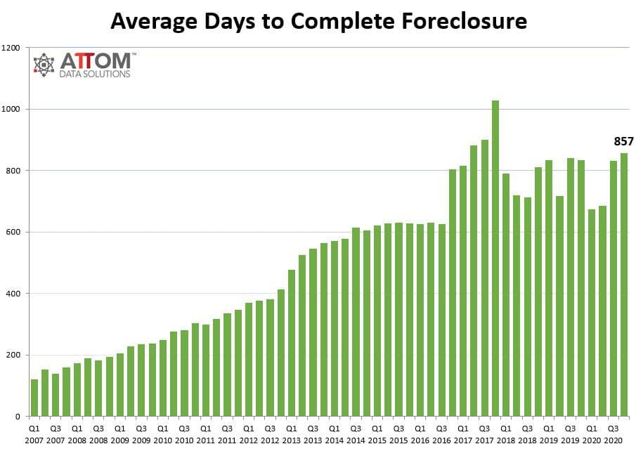 Avg-Days-to-Complete-a-FC-Chart