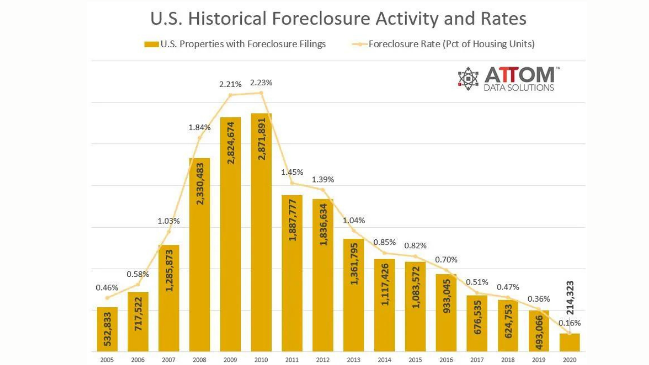 The Prediction For HUD Homes, Bank Owned, & REO's Across America